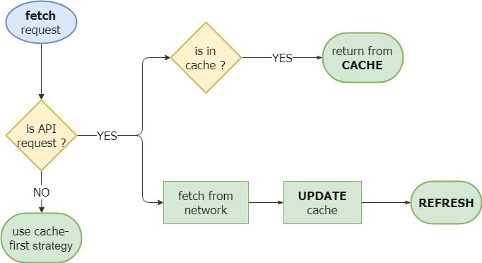 4  Cache Strategy for REST API | PWA Workshop